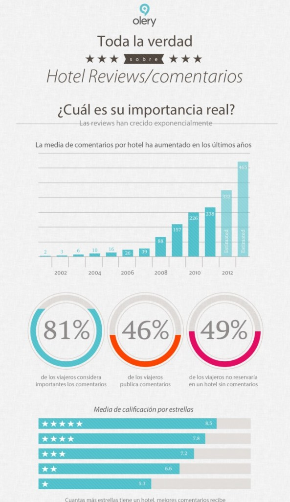 infografia opiniones turismo surf movil 593x1024 Opiniones y el movil: Importancia para el sector del turismo turismo smartphone opiniones movil marketing surf  Marketing Digital Surfing Agencia